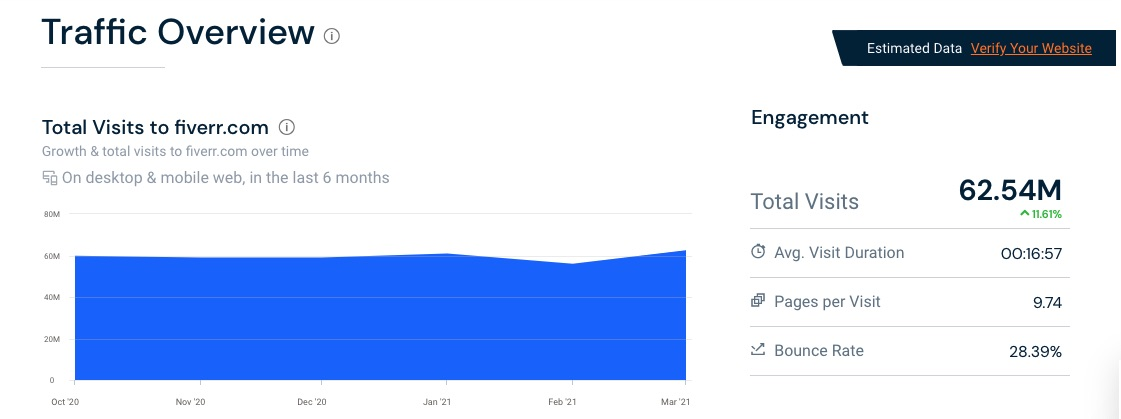 What is the traffic of Fiverr.com