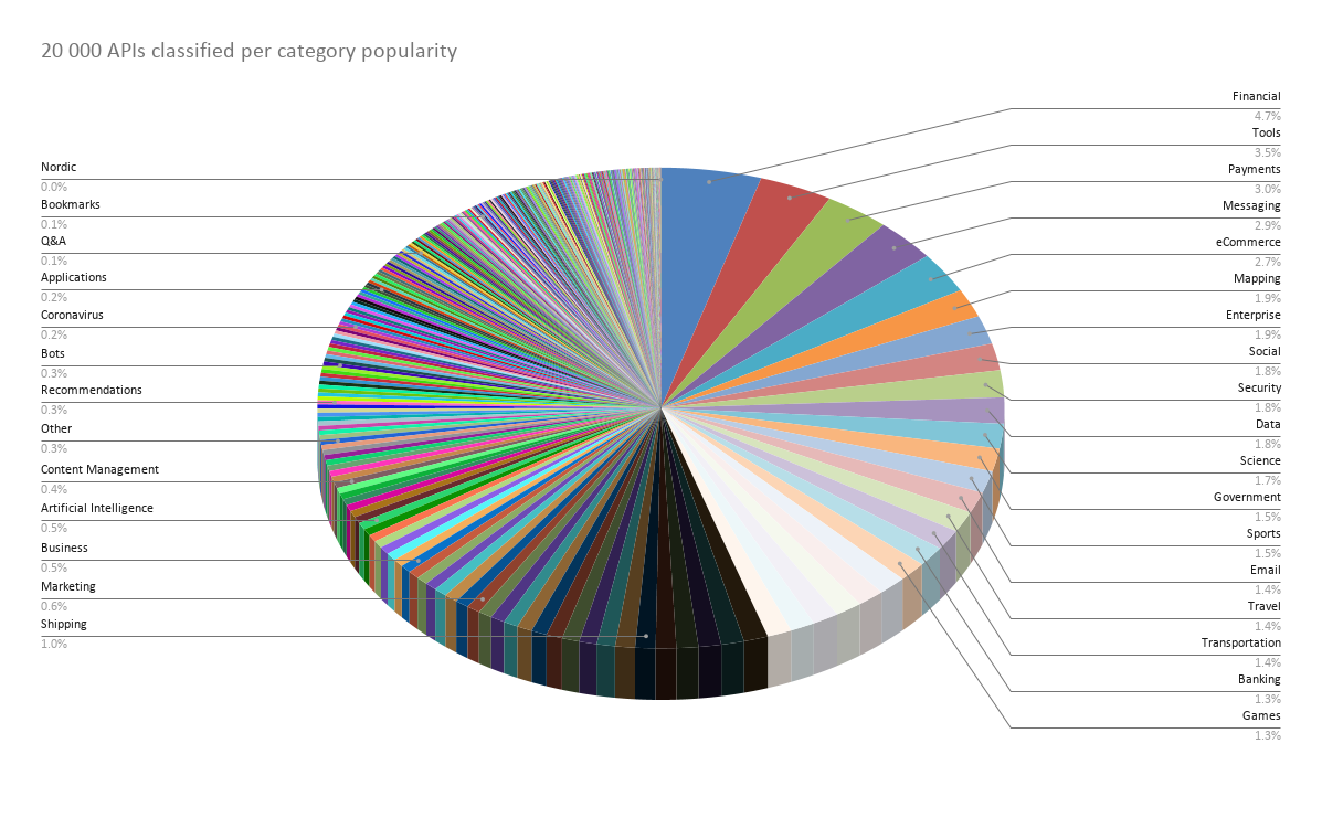 Most Popular API Categories In The World
