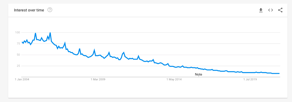 Free Music on Google Trends, the clear impact of legal streaming sites