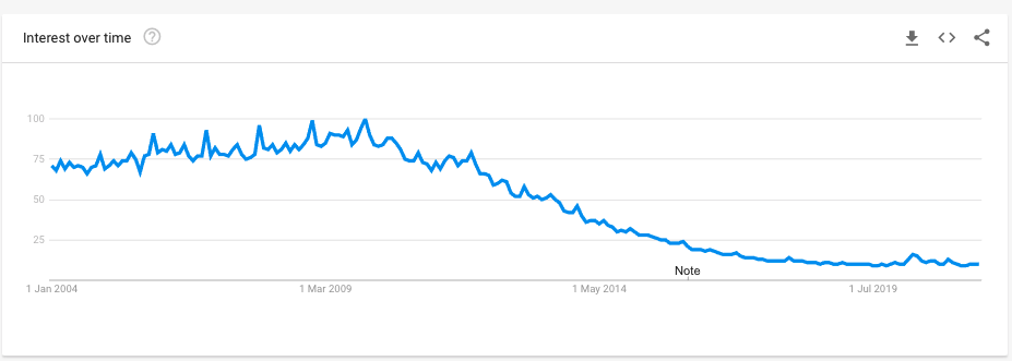 Free Games on Google Trends, same curve as for Free Music