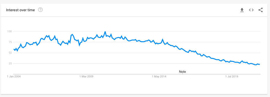 Free Video on Google Trends, same curve as for Free Music and Free Games
