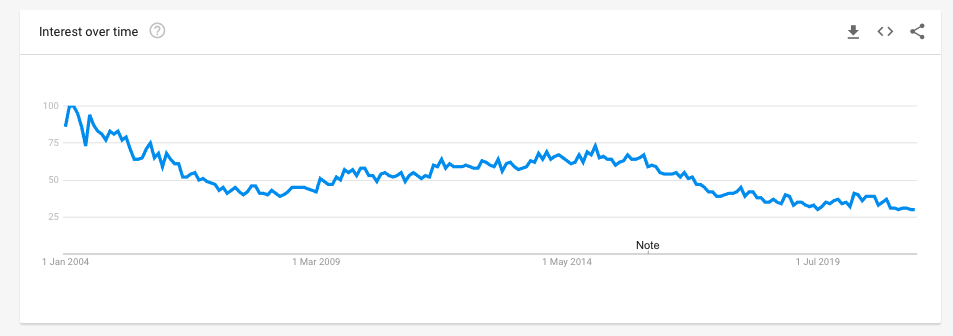 Free Images on Google Trends, decreasing but quite stable over the last 5 years