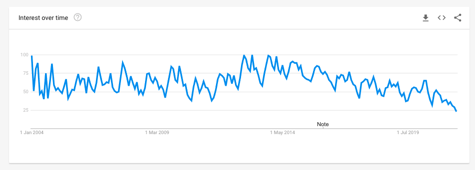 Free Printables on Google Trends