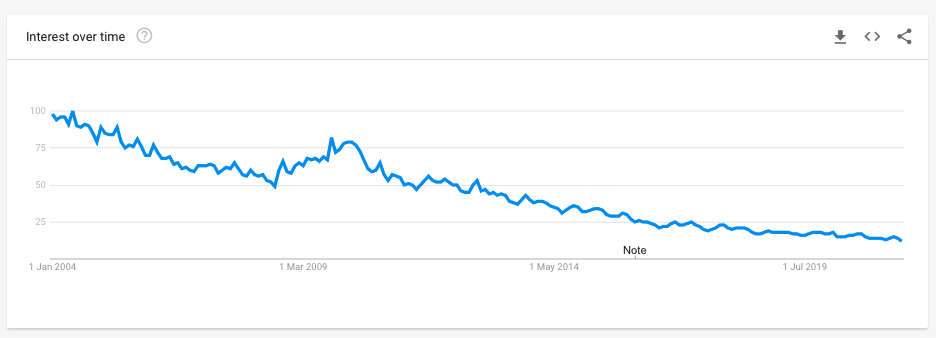 Free Templates on Google Trends