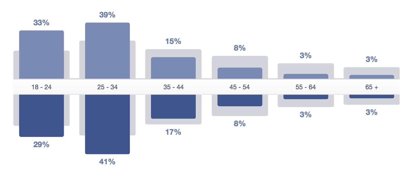 demographics facebook analytics
