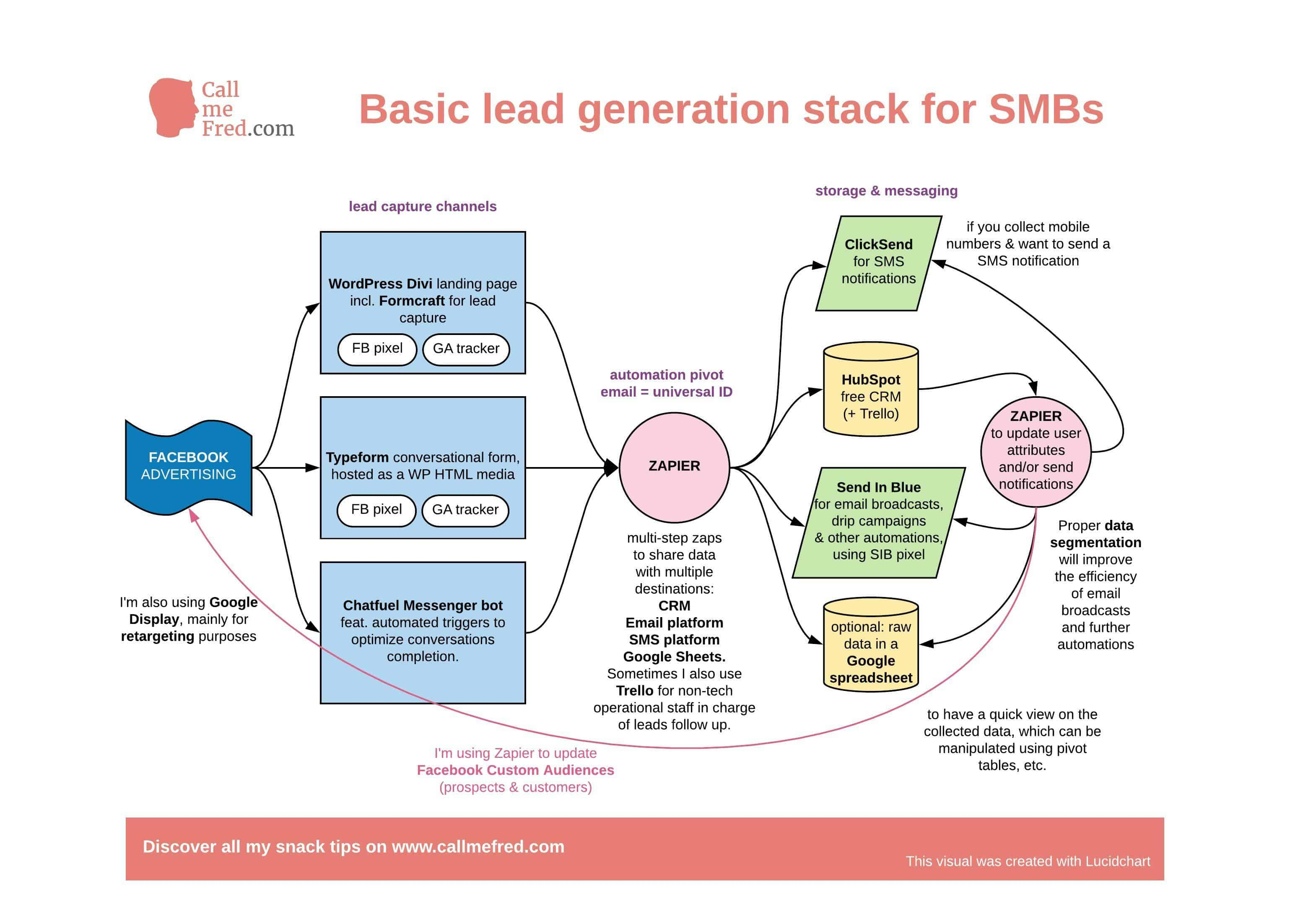 My basic lead generation stack for SMBs - Call Me Fred