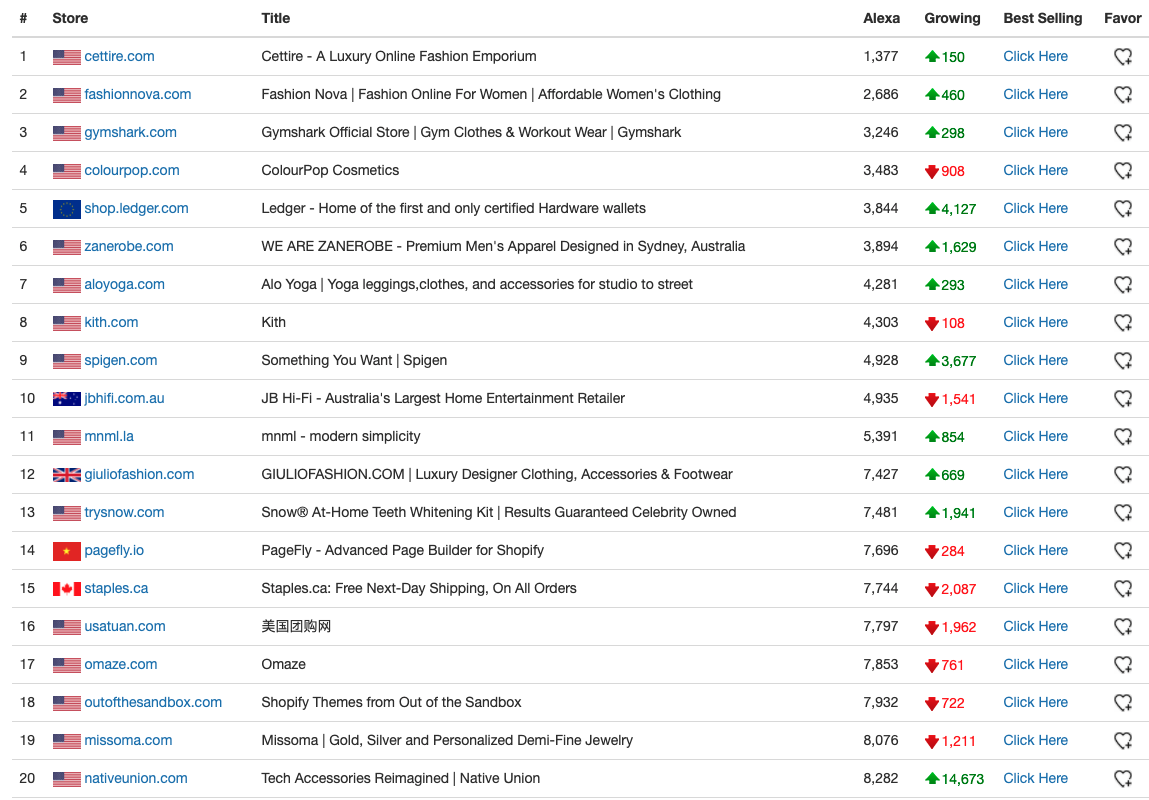 most popular shopify stores