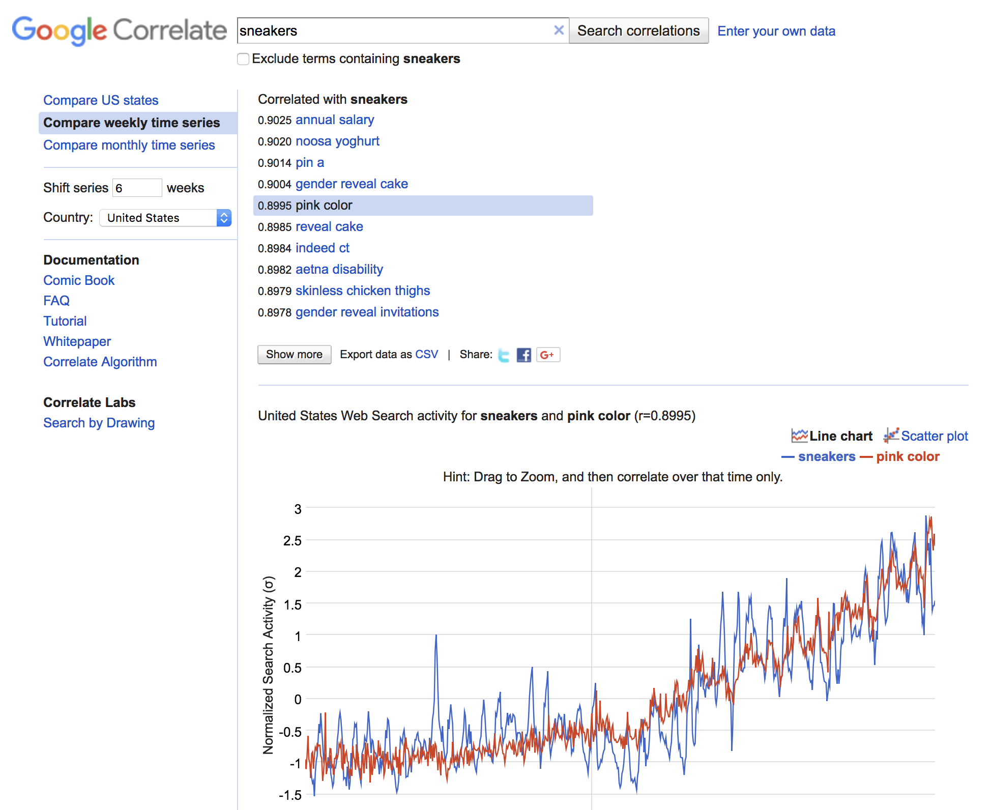 correlations between search terms google