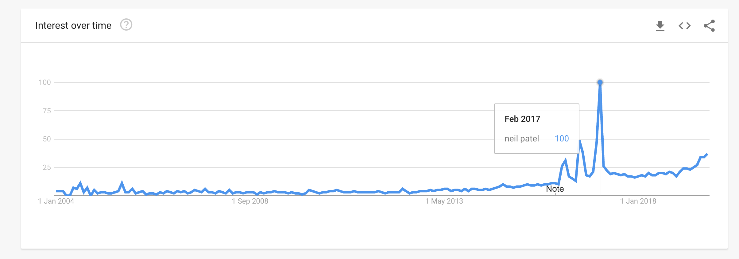 neil patel chart on Google Trends